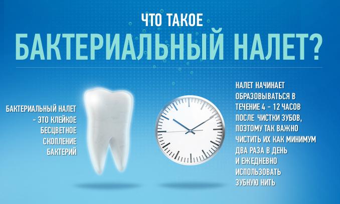 Что такое бактериальный налет на зубах?